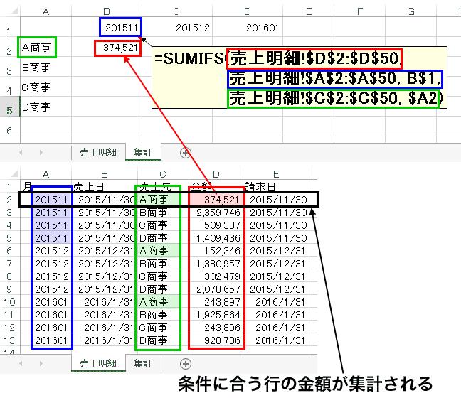 売上明細からsumifs(sumif)関数を使って、売上集計表を作る