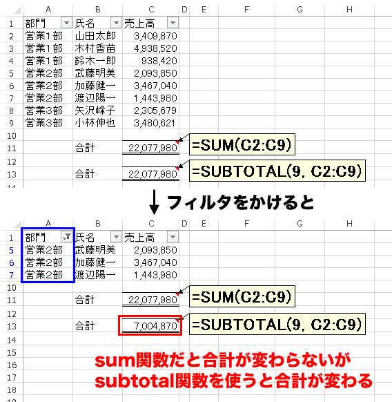 Subtotal エクセル 関数