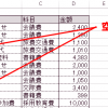 エクセルif関数:上のセルの内容で表の空欄を埋める